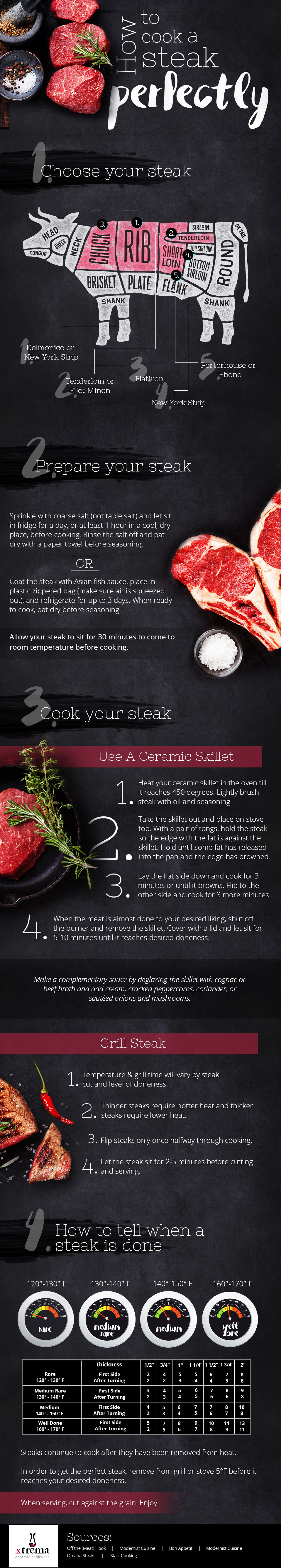 How to Cook Steak Perfectly