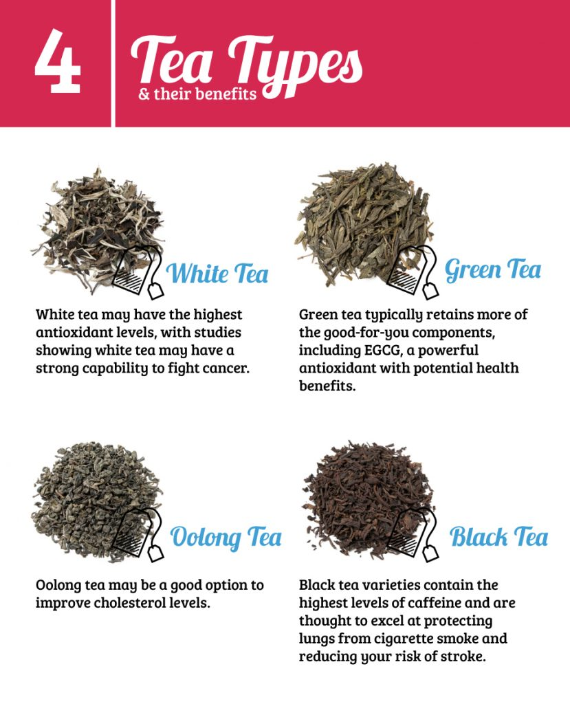 four types of tea with descriptions