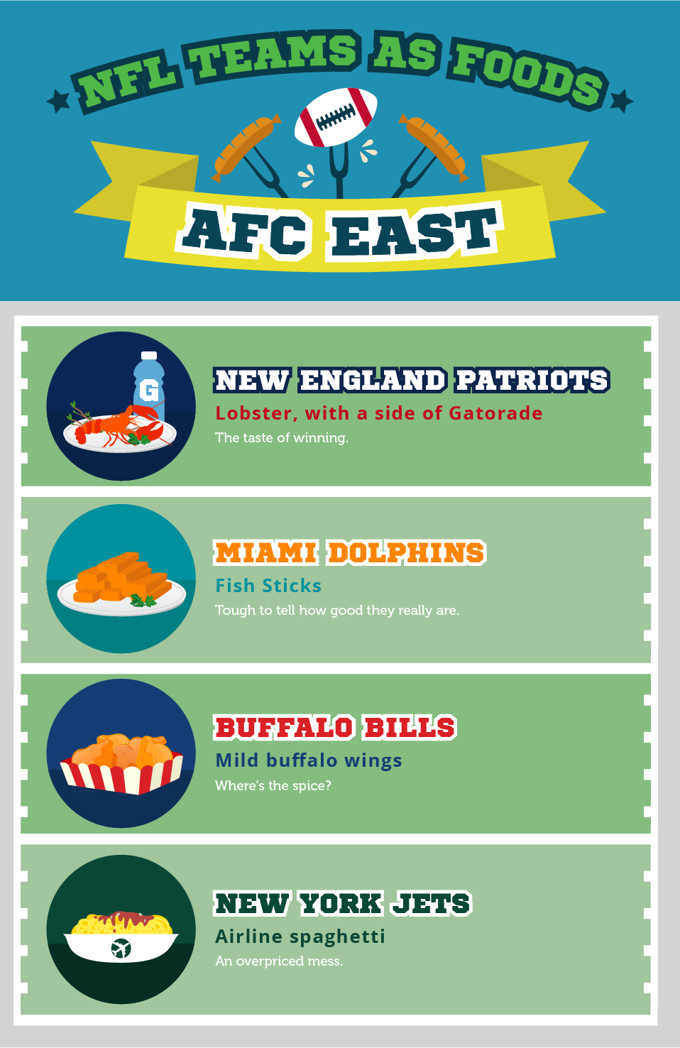 NFL Teams as Food: AFC East