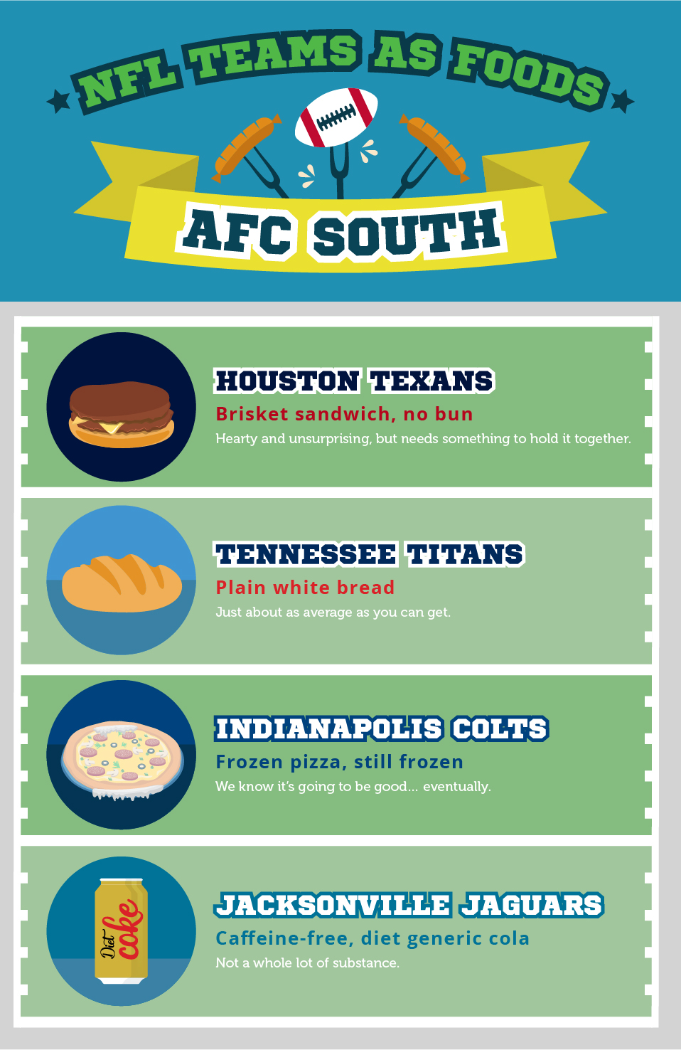 NFL Teams as Food: AFC South