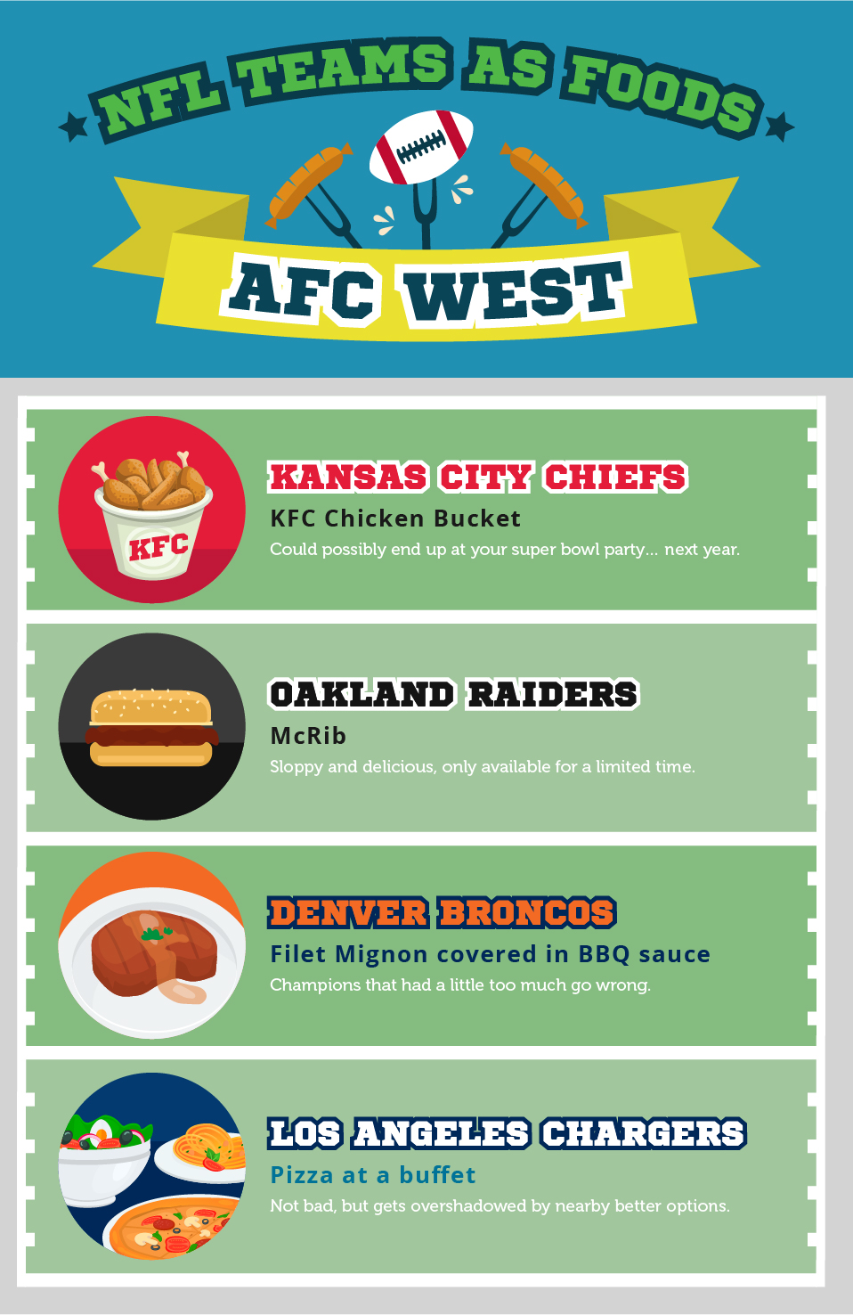 NFL Teams as Food: AFC West