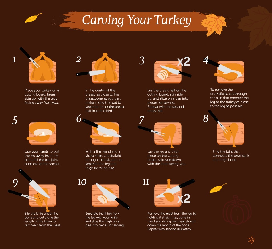 How to Carve Your Turkey