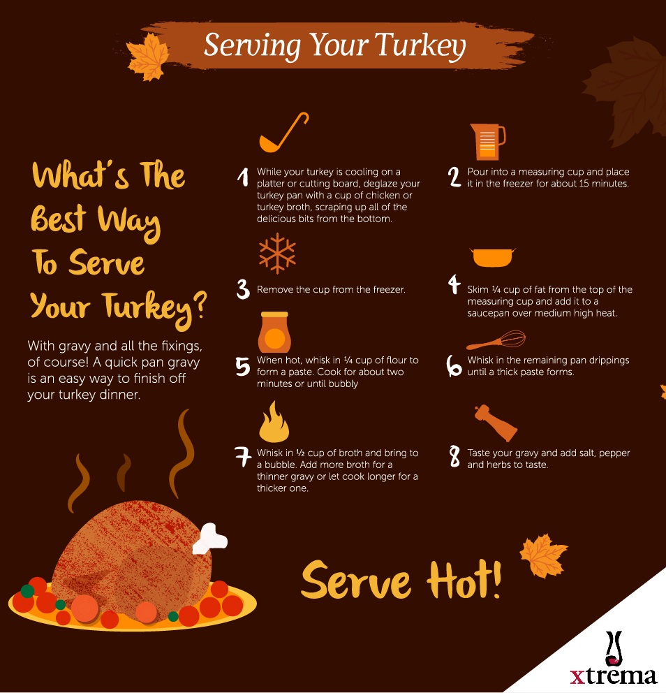 How to Serve Your Turkey